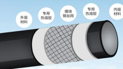 钢丝网骨架管与孔网钢带管的区别