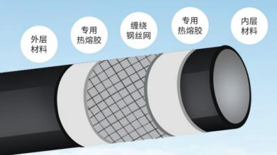 江苏钢丝网骨架复合管应用领域